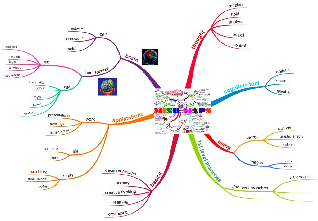 Mind Mapping | A Mind Map
